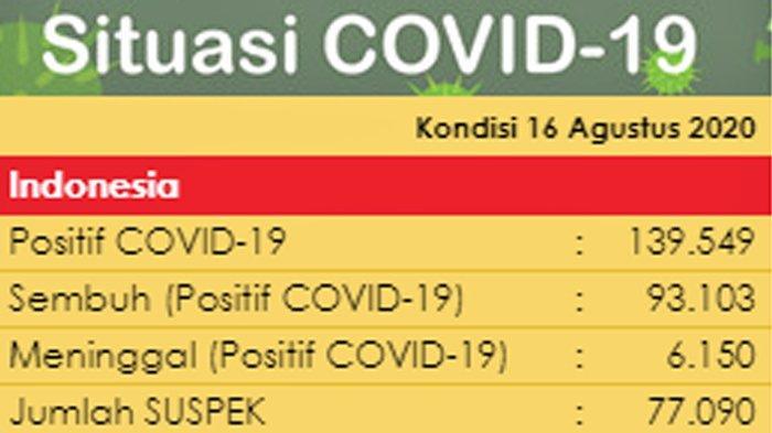 Sebaran Virus Corona di Indonesia Minggu (16/8/2020): DKI Catat Kasus Baru dan Sembuh Terbanyak